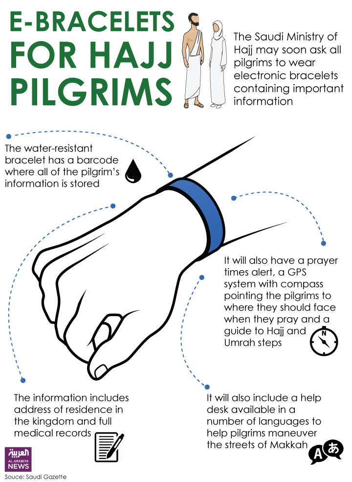 E-Bracelet for Hajj Pilgrims